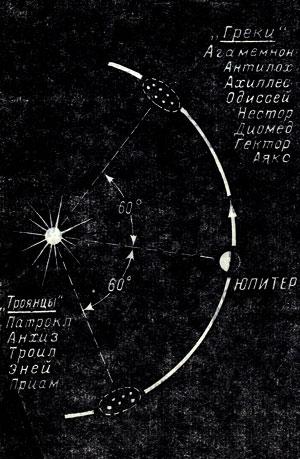 Астероиды планеты крошки результат после курса туринабол соло