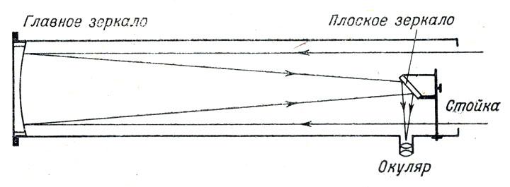 рефлекторе системы Ньютона