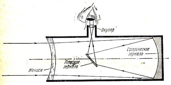 Схема телескопа Максутова