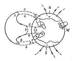 Рис. 18. Обращение знака полоидального магнитного поля по гипотезе Х. В. Бэбкока. Силовые линии старых магнитных полей расширяются. В результате их взаимодействия с полоидальным полем участки линий b и поле частично нейтрализуется. В конечном итоге происходит обращение знака поля.
