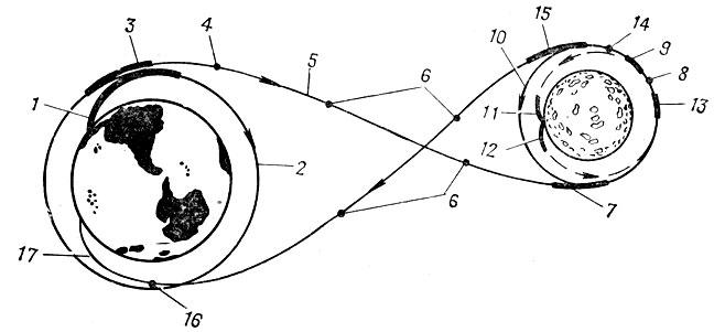 Схема полета на Луну по