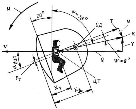 Схема аэродинамических сил при
