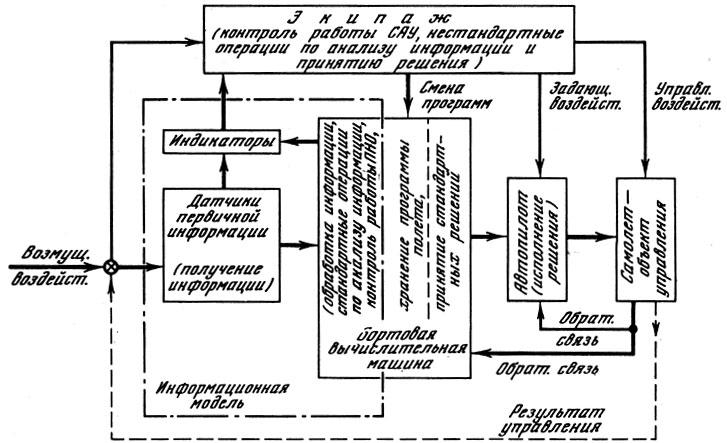 Функциональная структурная