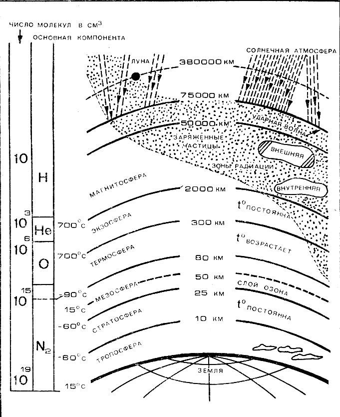 схема строения атмосферы.