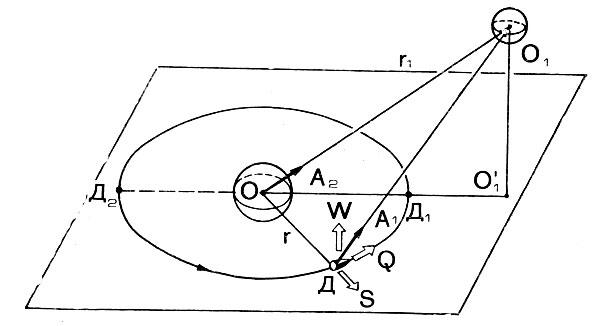 Схема действия Луны на