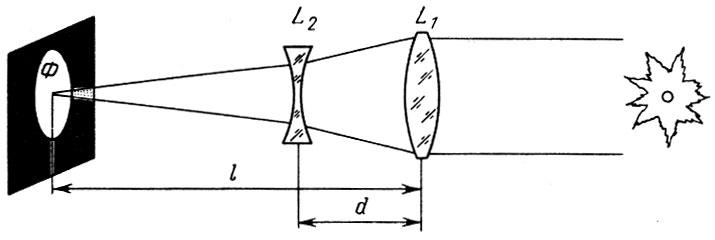 Оптическая схема рефрактора с