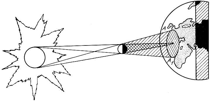 Схема солнечного затмения