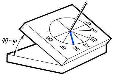 Строились также конические, шаровые, цилиндрические солнечные часы.