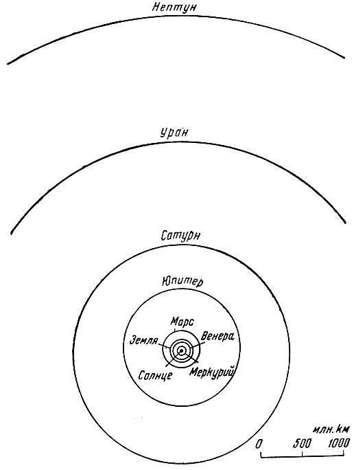планет солнечной системы