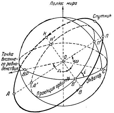 Элементы орбиты спутника 1