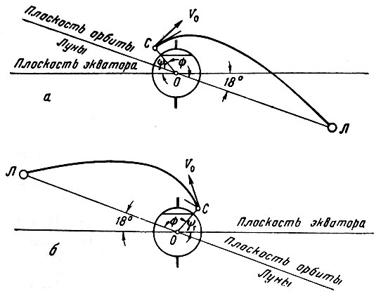 Траектория полета к Луне: а