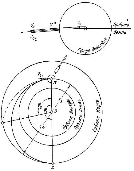 Траектории полета к Марсу: О