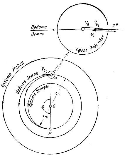 радиус орбиты Земли;