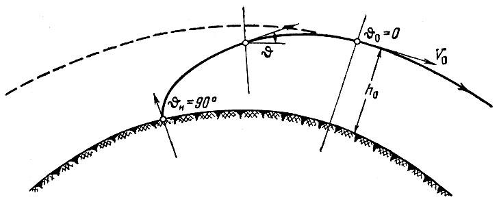 Схема траектории выведения
