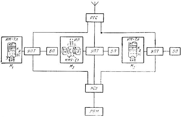Блок-схема манометрической