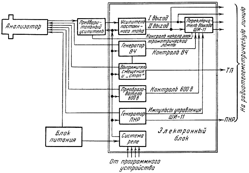 Блок-схема радиочастотной