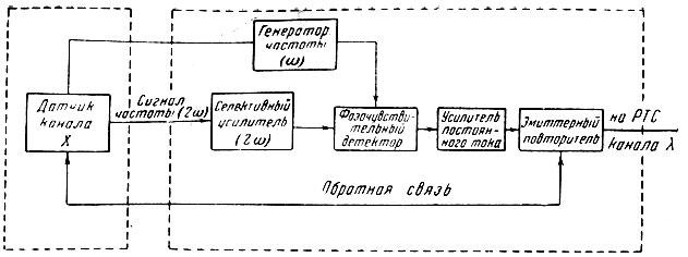 Блок-схема канала X
