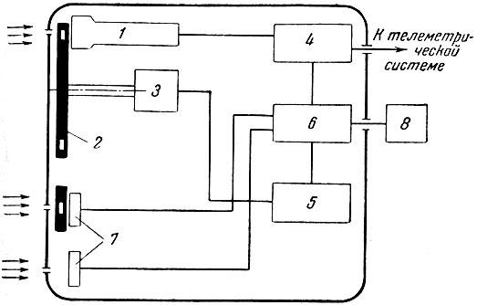 Схема прибора для исследования