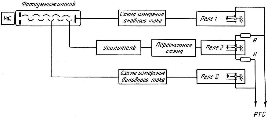 Блок-схема прибора с