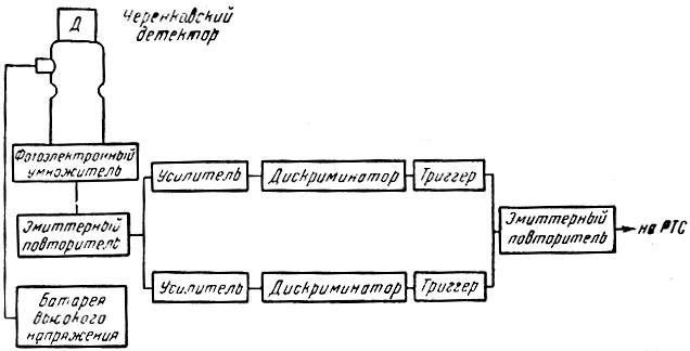 Блок-схема прибора для