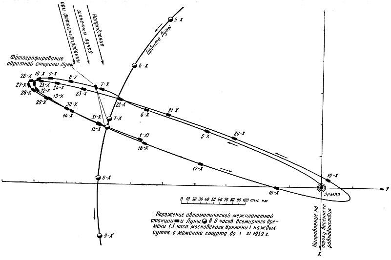 Траектория полета
