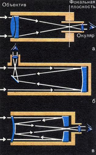 Схемы хода лучей в телескопах: