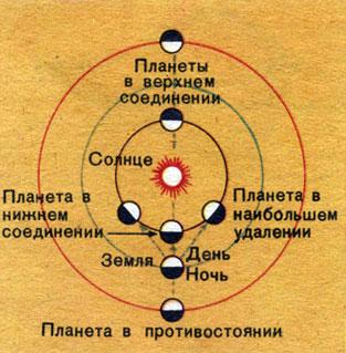 Рис. 28. Конфигурации планет