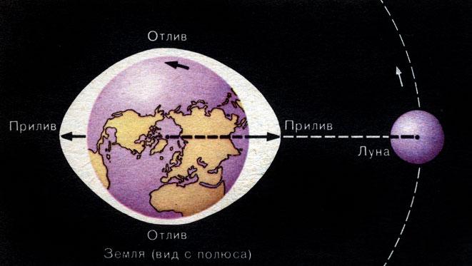 Схема лунных приливов