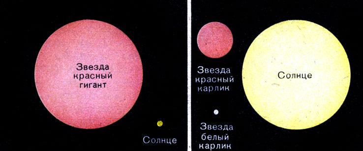 Размеры звезд и плотность их вещества