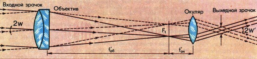 Схема телескопа системы